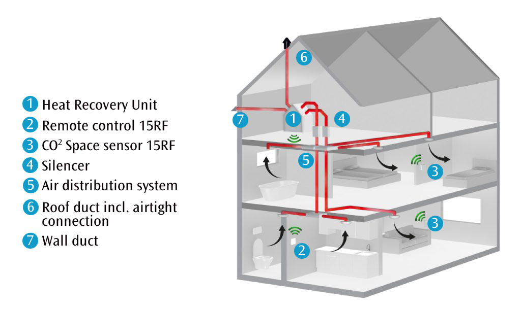 Heat Recovery System Diagram in House