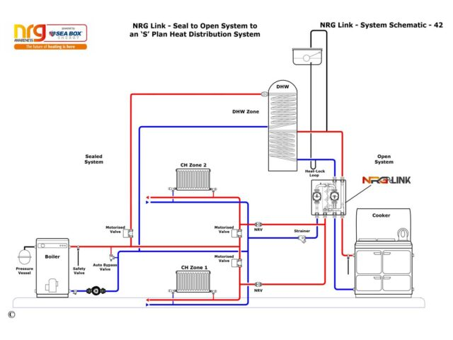 System with an oil boiler and a solid fuel cooker, two central heating zones and a domestic hot water (DHW) cylinder