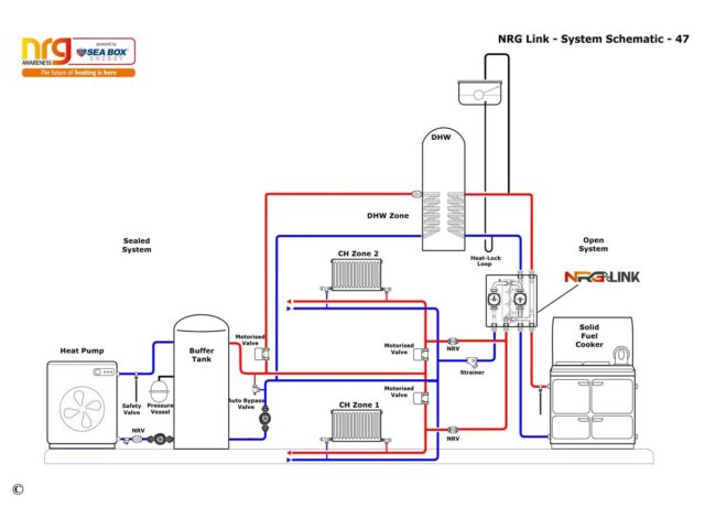 System with a heat pump and a solid fuel cooker as it heat sources, and two central heating zones with radiators and a DHW cylinder