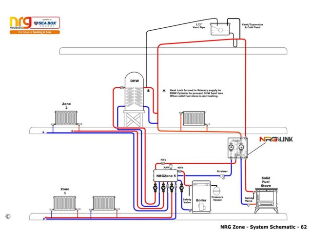 Open and sealed system with an oil boiler and a solid fuel stove, two central heating zones and domestic hot water (DHW) cylinder