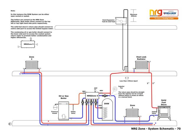 Open vented system with a boiler and a solid fuel stove as the heat source