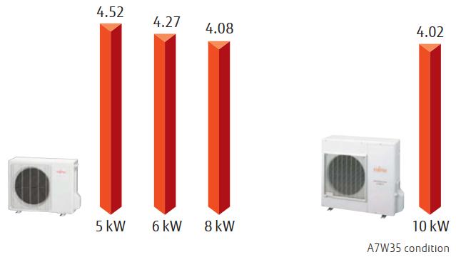 Fujitsu Comfort Split 5-10 kW - COP Graph