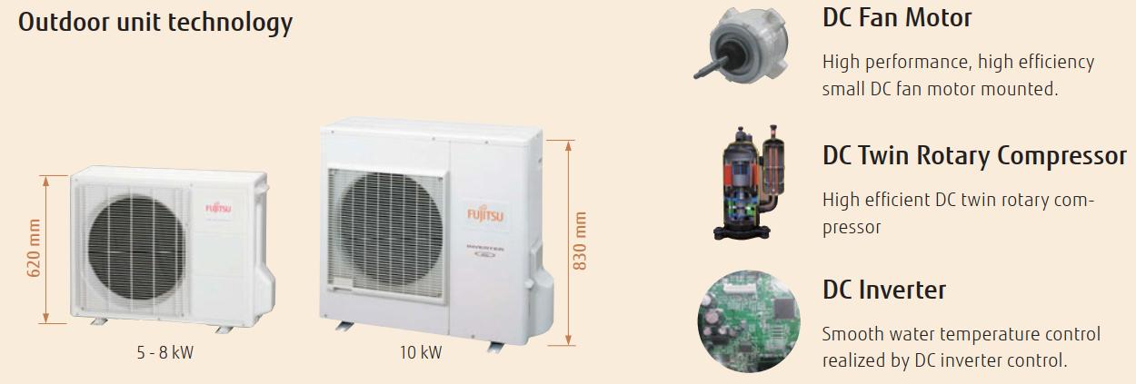 Fujitsu Comfort Split 5-10 kW - Outdoor Unit Technology