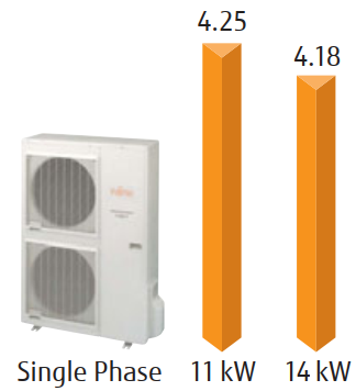 Fujitsu High Power Split 11-14 kW - COP Graph