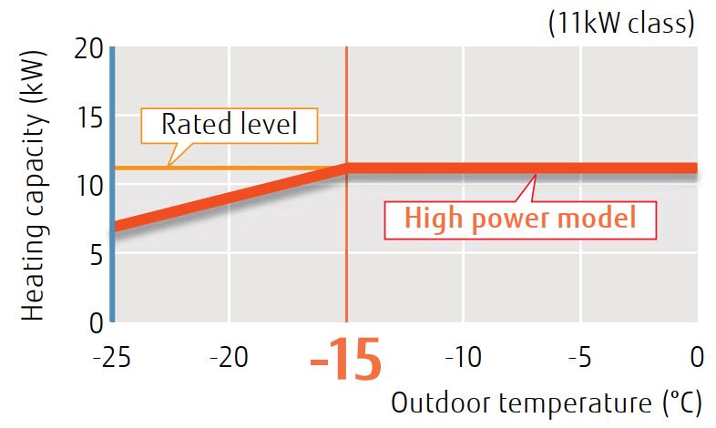 Fujitsu High Power Split 11-14 kW - Heating Capacity