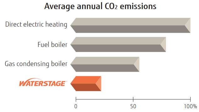 Waterstage CO2 Emissions