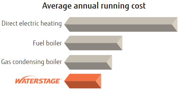 Waterstage annual running costs